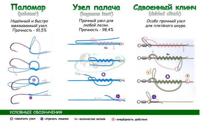 Рыболовные узлы для фурнитуры с кольцом