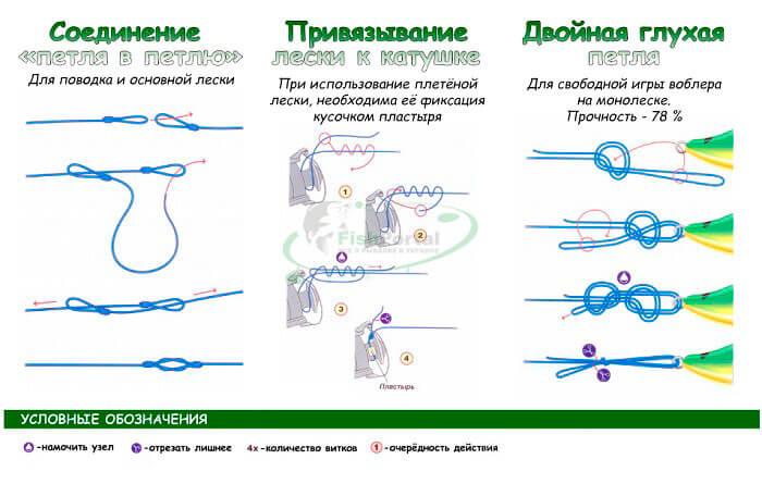 Рыболовные узлы для оснасток