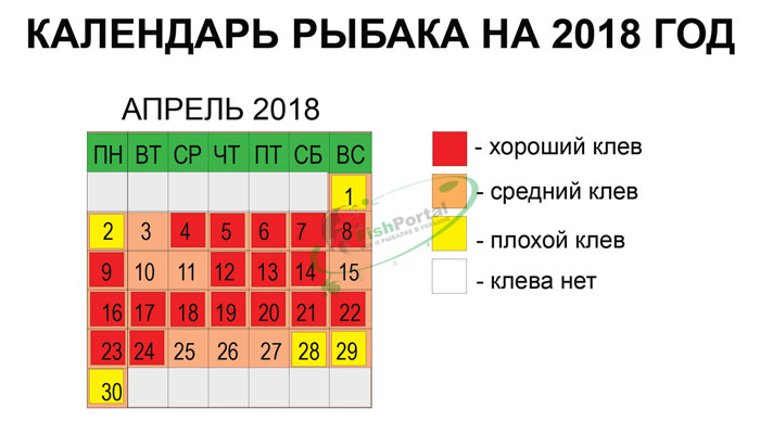 Лунный календарь рыбака на апрель 2018 года: прогноз клева рыбы